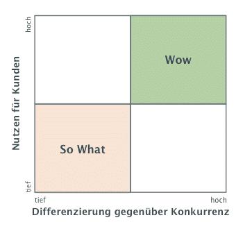 Entscheidungsmatrix für Kundennutzen