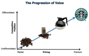 ProgressionofValue